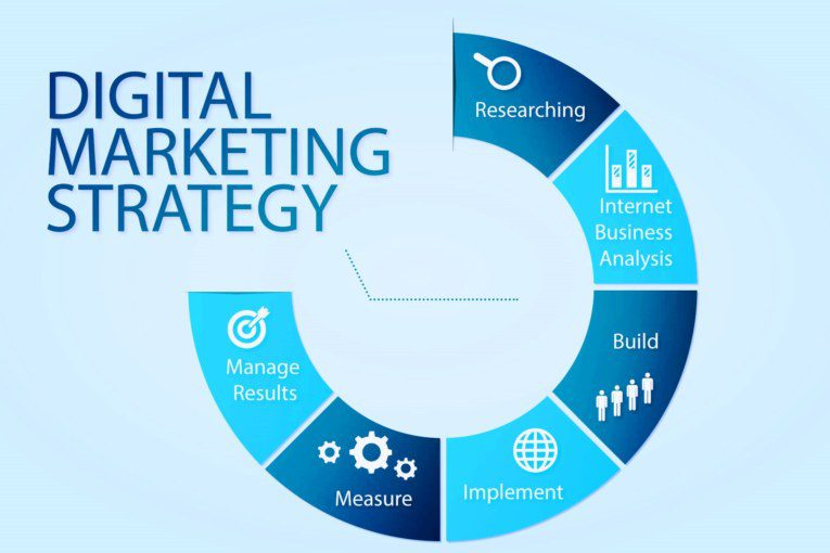 Digital Strategies for Dentists